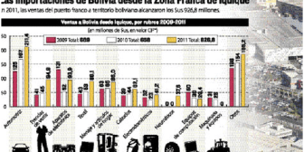 Bolivia importa mercadería de Iquique por más de $us 900 MM