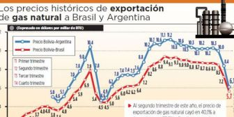El crudo cae a $us 43,87; se prevén menos regalías e IDH para regiones de Bolivia
