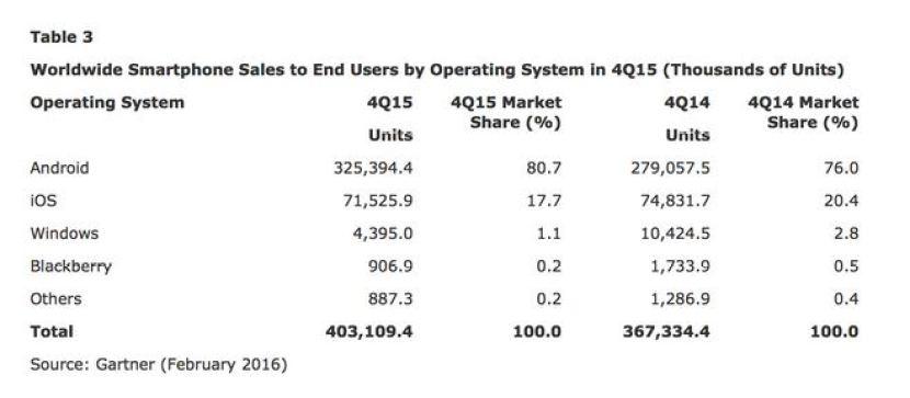 gartner 1 La consultora Gartner revela datos del Q4 de 2015 y no son nada buenos para Windows Phone