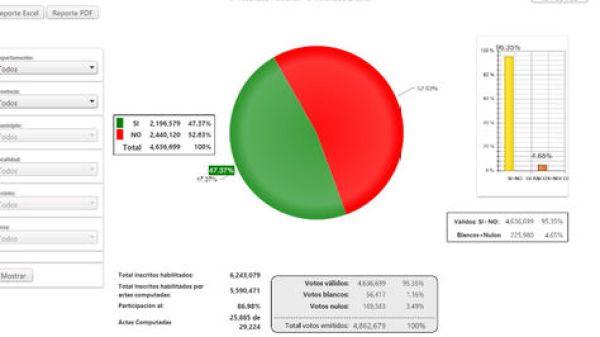 Datos del TSE sobre conteo parcial de votos del referéndum