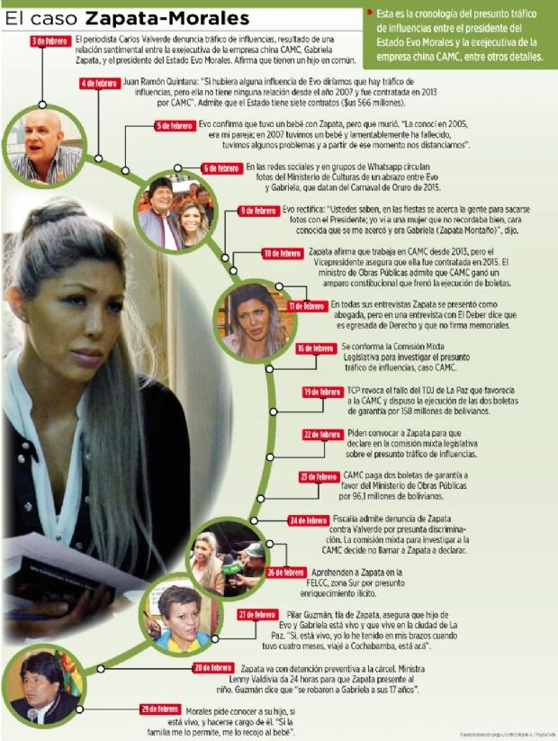 Cronología del caso que golpeó la imagen del presidente Evo