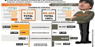 Sólo el 23% de obras se licitó públicamente en los 10 años de Gobierno de Evo Morales