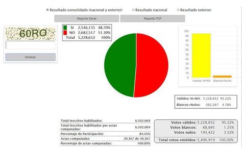 Resultado consolidado nacional y del exterior, al 100% de actas computadas del Referendo Constitucional 2016