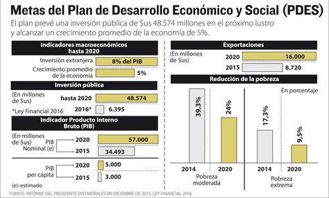 Info Plan Desarrollo Económico y Social.