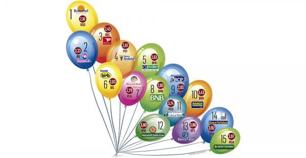 Reporte. Los 15 bancos, pymes y múltiples de todo el sistema financiero dieron examen de eficiencia individual