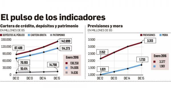 Grupo Consultivo. Ejecutivos de dos entidades bancarias, un consultor del sistema financiero y un académico deshuesaron los indicadores y armaron el Ranking Camel Bancario 2015. Asoban destaca la buena salud de la banca en Bolivia