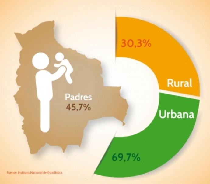 La mayor parte de los padres mayores de 15 años de edad vive en el área urbana. INFOGRAFÍA: INE