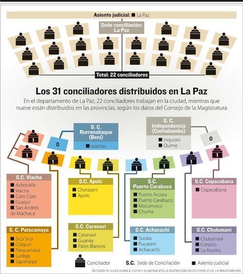 Los 31 conciliadores distribuidos en La Paz. Infografía: La Razón