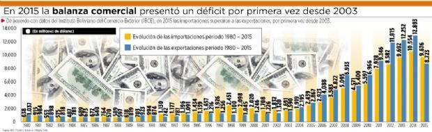 La balanza comercial de 2015 reflejó déficit luego de 12 años