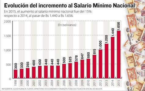 Info evolución Salario Mínimo Nacional.