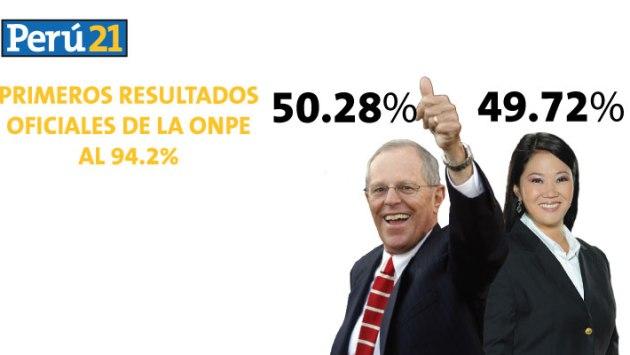 PPK obtiene 50.28% y Keiko Fujimori alcanza 49.72% en último conteo de la ONPE. (Perú21)