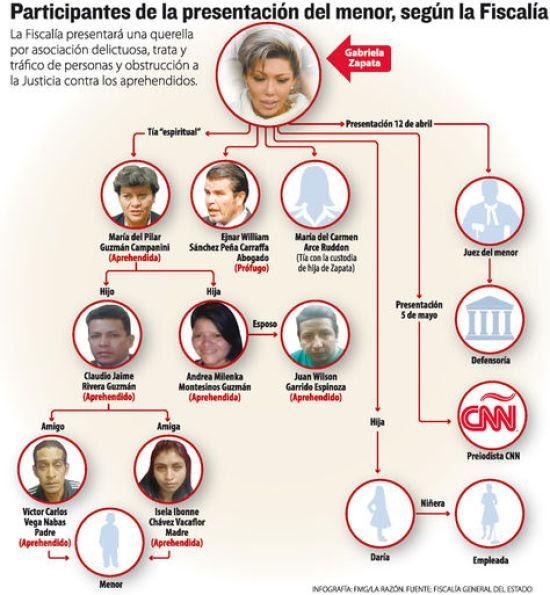 Involucrados en suplantación de identidad de menor, según la Fiscalía. Infografía: La Razón.