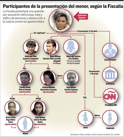 Infografía: La Razón