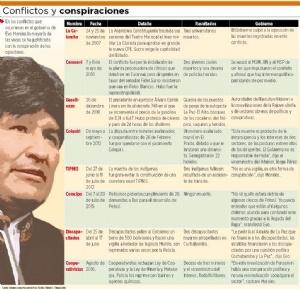 """Gobierno tildó de """"conspiración"""" a últimos conflictos de la década"""