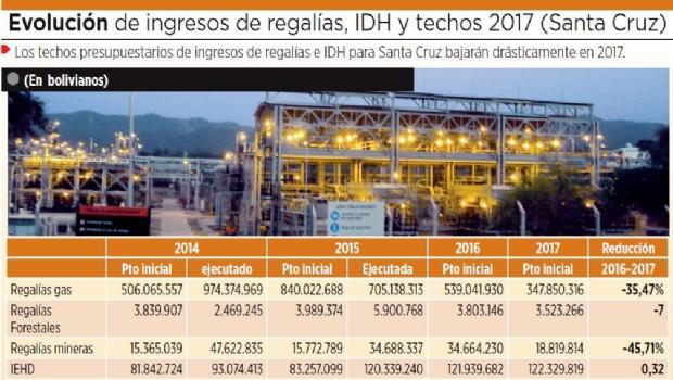 Ingresos del IDH y regalías del gas caerán hasta 35%
