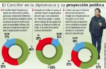 Encuesta: Canciller hizo un buen trabajo en los puertos chilenos