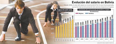 Infografía: Evolución del salario en Bolivia.