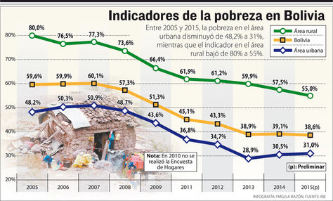 Indicadores de la Pobreza