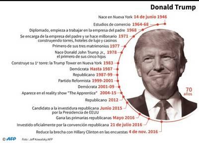 Donald Trump, perfil. / AFP