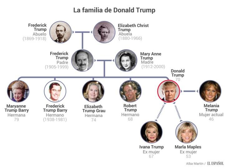 arbol-genealogico-trump