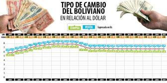 Gobierno no ve necesario devaluar el boliviano; analistas piden revisar