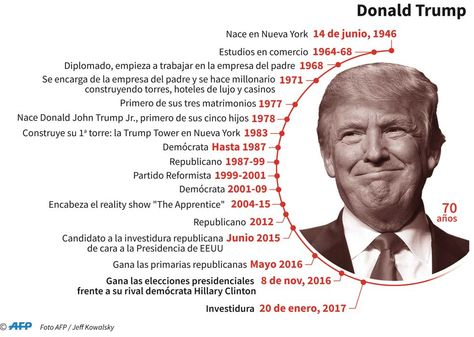 Biografía del presidente electo de Estados Unidos, Donald Trump.
