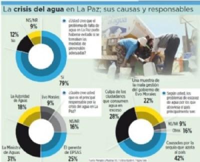 Encuesta: el 79% dice que la crisis del agua pudo evitarse