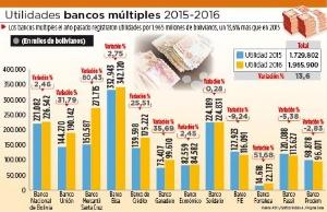 Utilidades de bancos múltiples crecieron 13,6% el año pasado