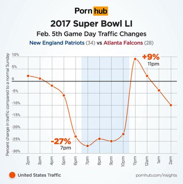 La audiencia del sitio durante el Super Bowl LI