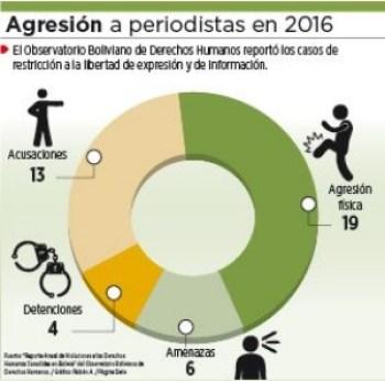 Ataques a medios y periodistas se duplicaron en el último año