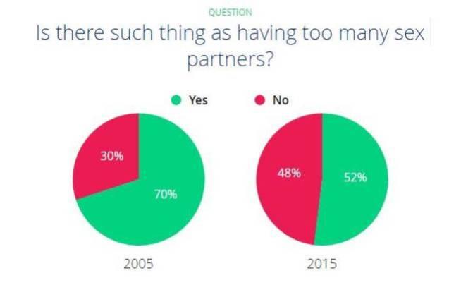 ¿Existe eso de tener demasiadas parejas sexuales? (OkCupid)