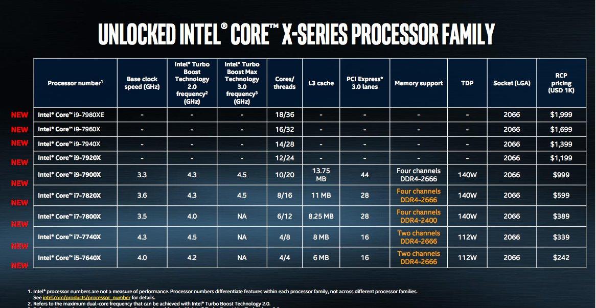 Intel presenta el procesador Core i9, con 18 núcleos