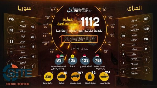 Otra infografía, esta vez divulgada por la agencia del grupo Amaq, muestra las estadísticas de la campaña en Irak en 2016