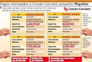 Corsán-Corviam ejecutó 7,49% de obras y recibió 40% de plata
