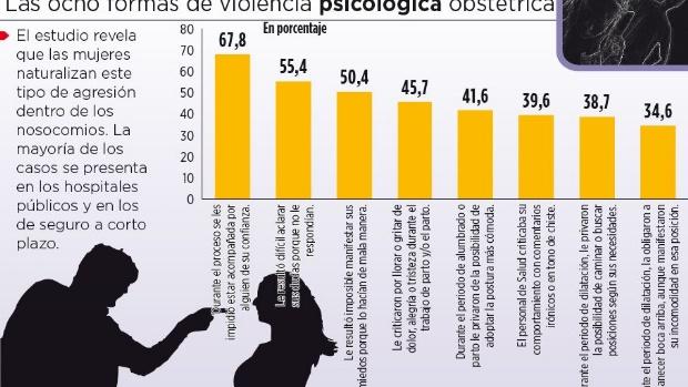 Durante el parto, 4 de cada 10 mujeres son maltratadas