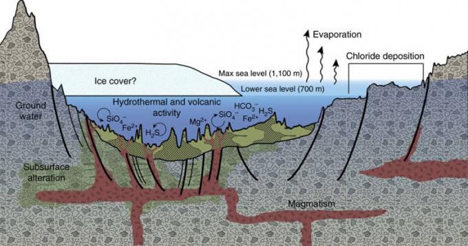 un posible origen de los depósitos en la cuenca de Eridania