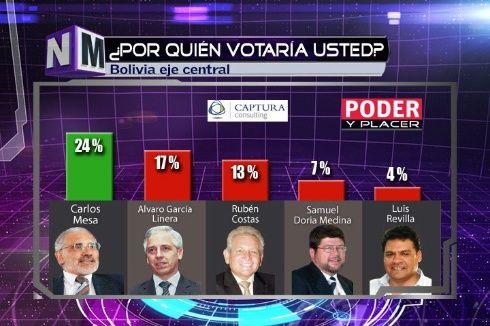 Evo Morales es preferencia electoral en Bolivia, según sondeos