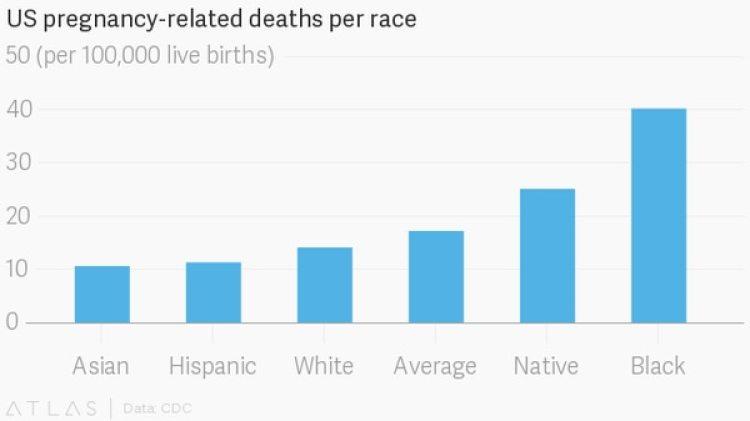 Las hispanas (segundas en el gráfico) tienen menos mortalidad materna que el promedio (cuartas) de las otras estadounidenses. (Quartz)