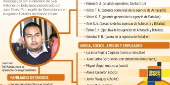 El desfalco al estatal Banco Unión le costó la libertad a 31 personas en Bolivia
