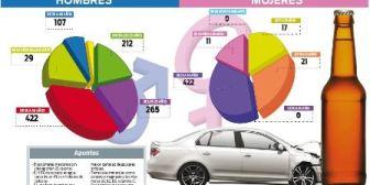 Conducción bajo influencia alcohólica: Solo 1.500 personas fueron detectadas