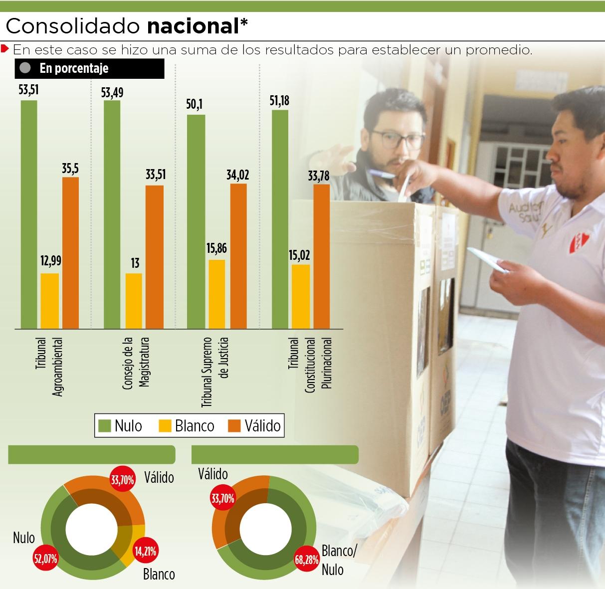 Evo Morales madrugó a ejercer su derecho al voto