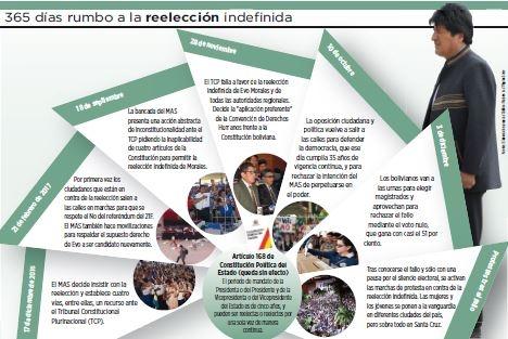 BOLIVIA| Ratifican legalidad de postulación de Evo Morales