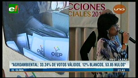 Inédito triunfo del voto Nulo en elecciones judiciales de Bolivia