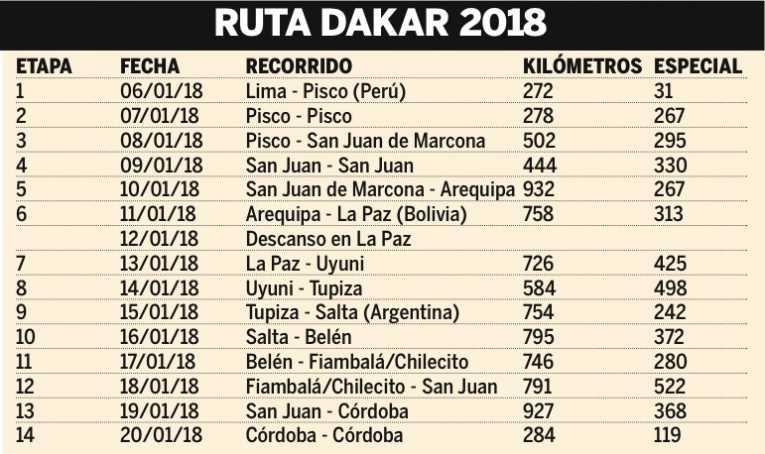 Empezó el Dakar 2018