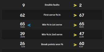 Novak Djokovic no pudo con un joven coreano y quedó eliminado en Australia