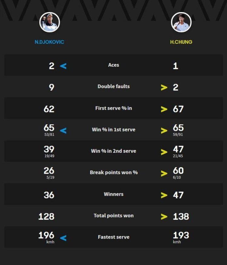 Estadísticas oficiales del partido entre Novak Djokovic vs. Hyeong Chung en los octavos de final del Abierto de Australia 2018