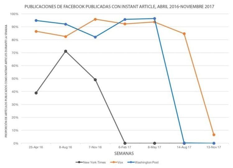 Los grandes medios están dejando de usar la herramienta Instant Article para difundir contenido en Facebook