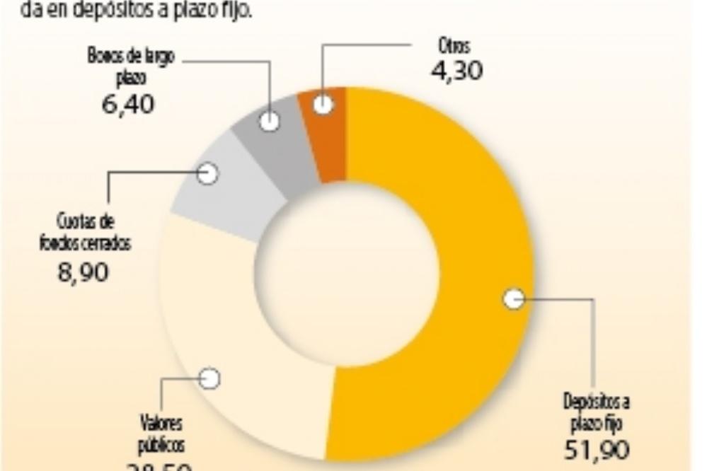 La mitad de inversiones de las AFP está concentrada en bancos