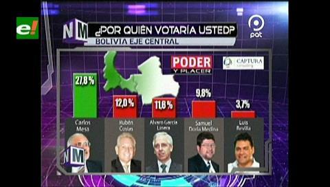 """Elecciones: Mesa le """"pisa los talones"""" a Evo y ganaría si el presidente no es candidato"""