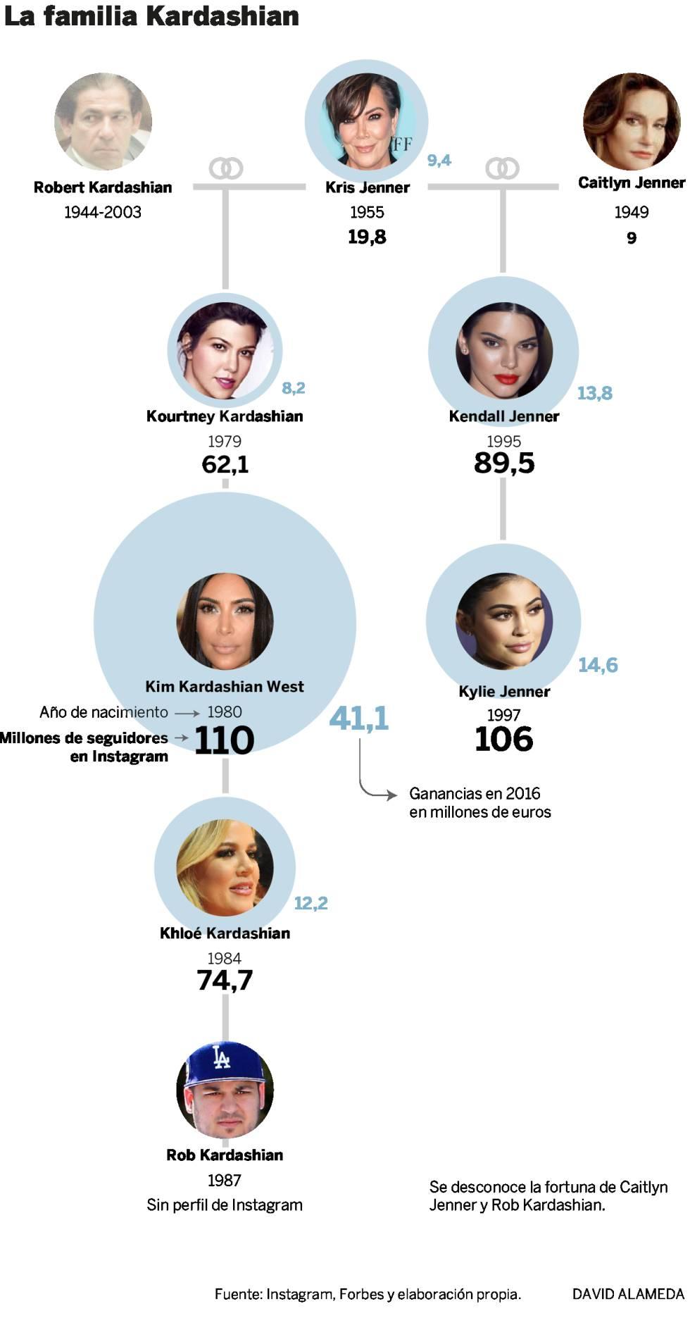 Kylie Jenner, un imperio fraguado a base de pintalabios